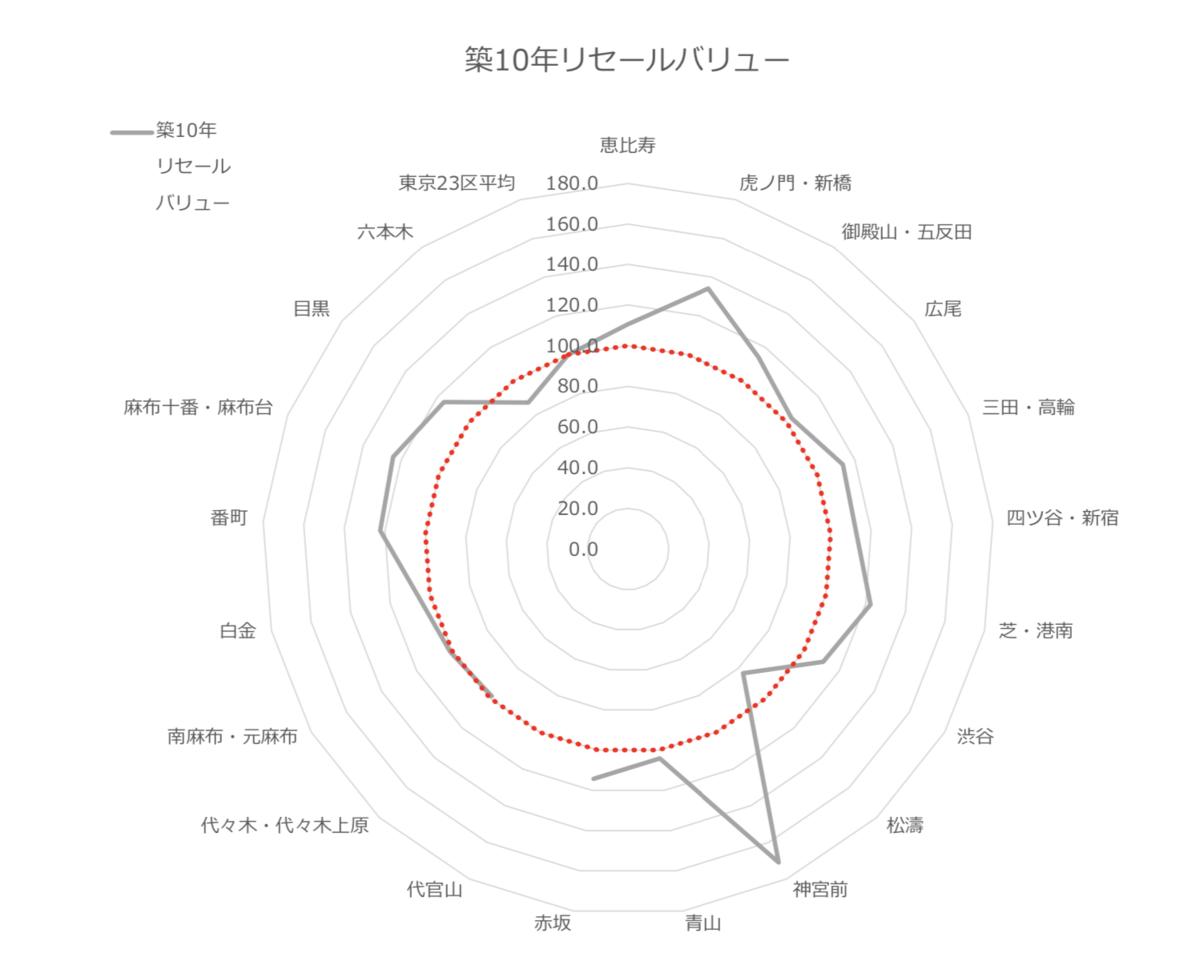 10年リセールバリューのレーダーチャート