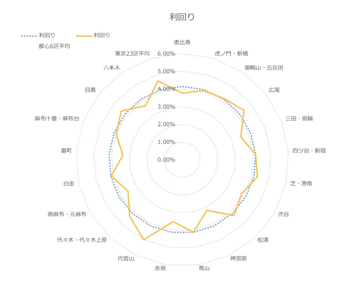 都心エリアの利回りのレーダーチャート