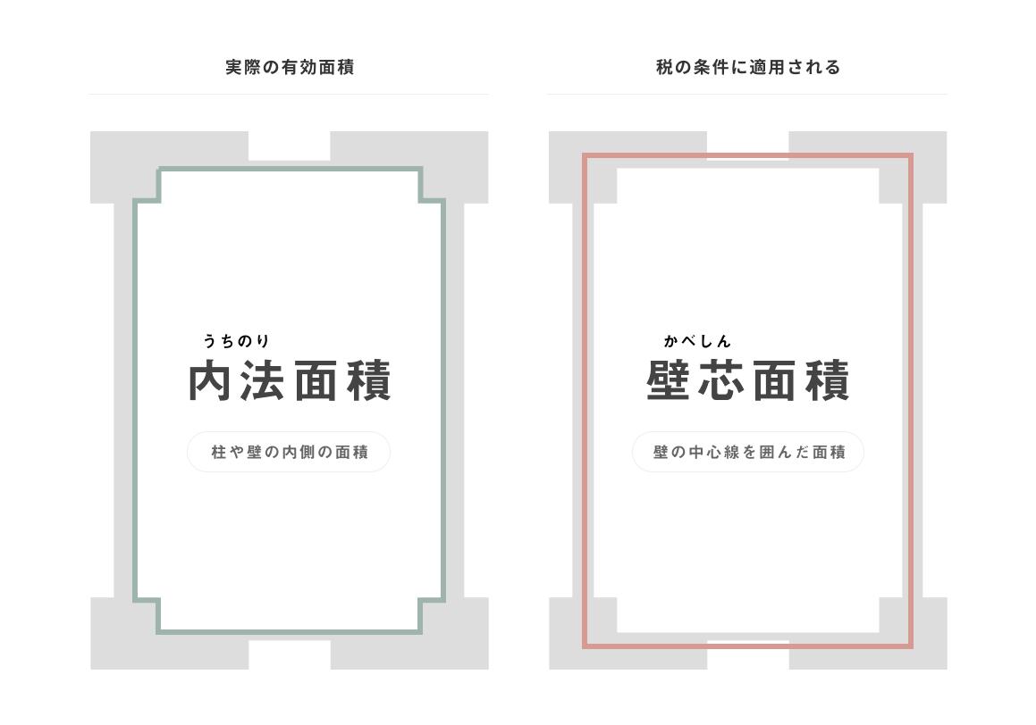 内法面積と壁芯面積の説明図