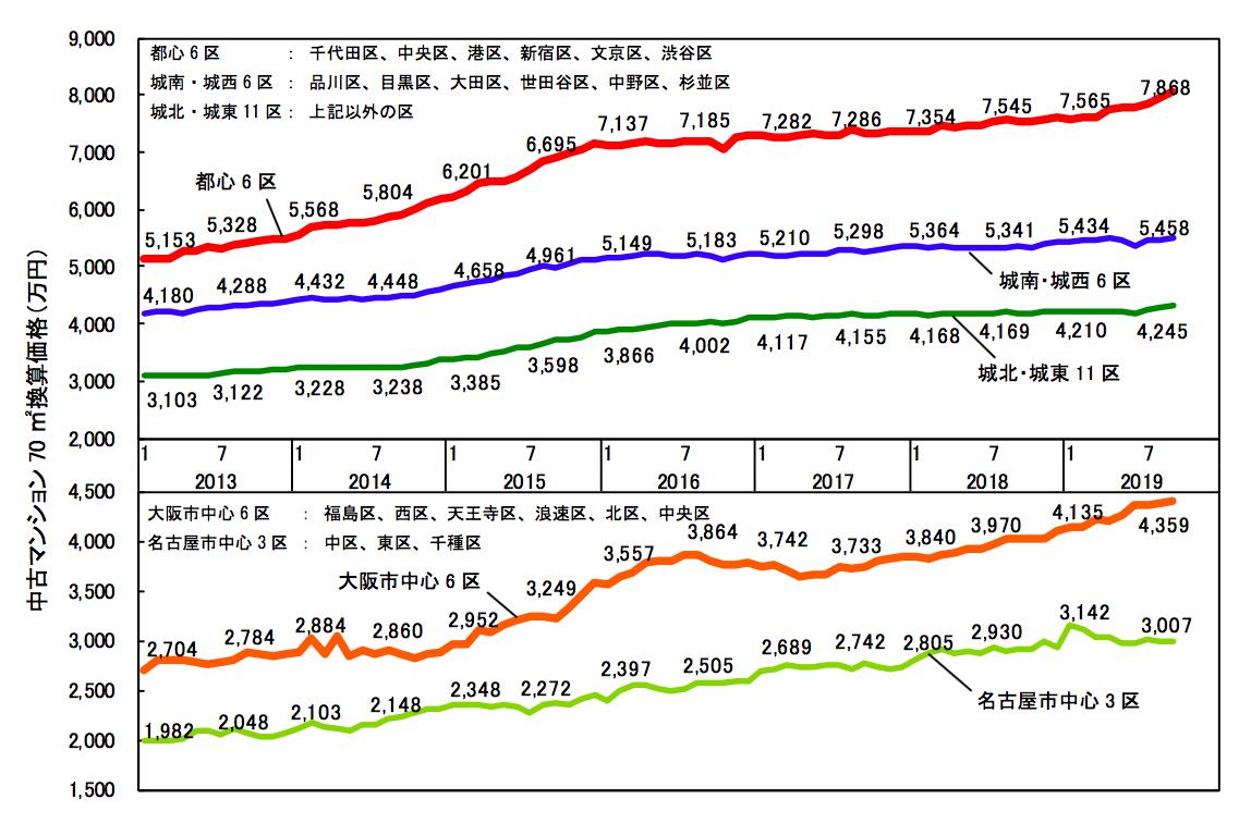 2019年9月 各都市圏中心部70㎡あたりの中古マンション価格グラフ