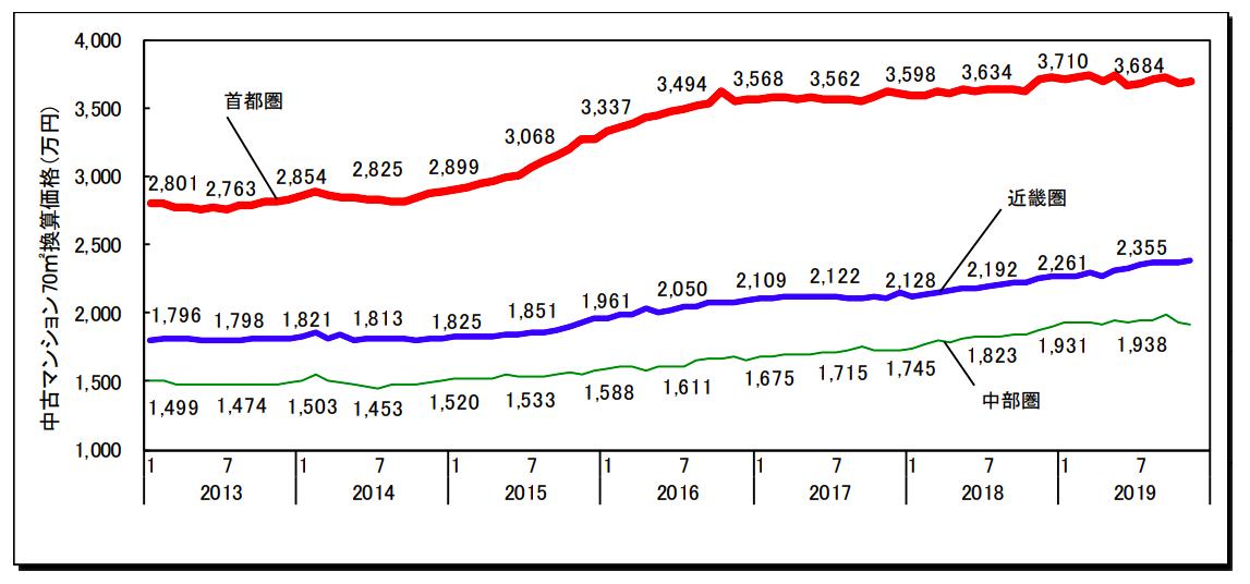 三大都市圏および都府県 70㎡あたりの中古マンショングラフ