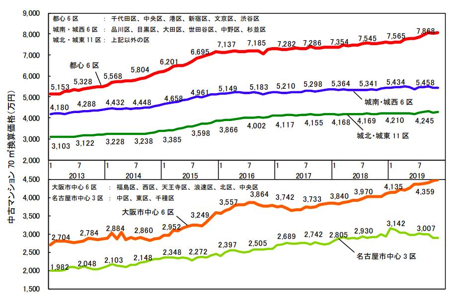 各都市圏中心部70㎡あたりの中古マンション価格グラフ