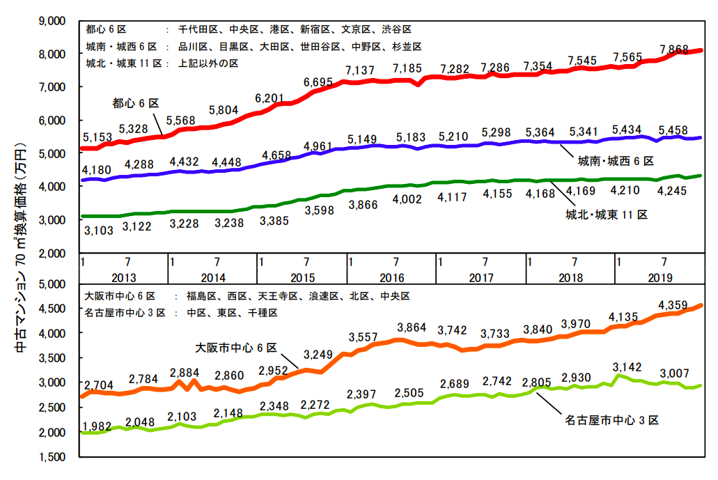 各都市圏中心部 70㎡あたりの中古マンション価格グラフ