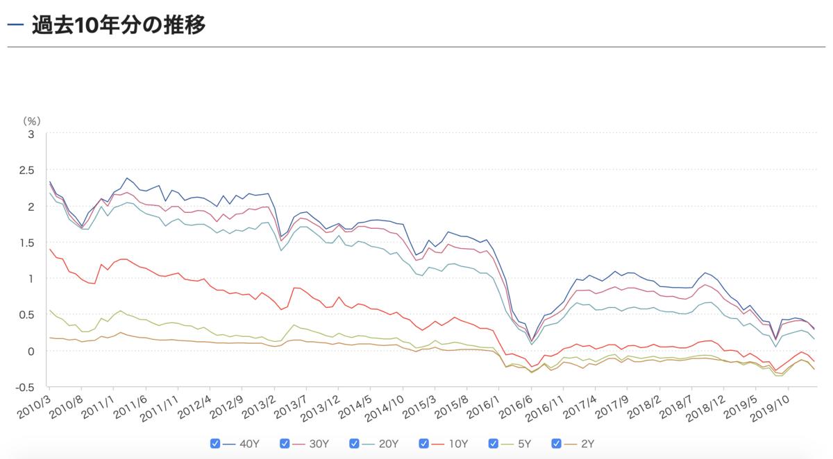 10年国債の利回り推移