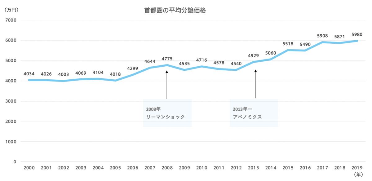 首都圏の新築マンション分譲平均価格の推移