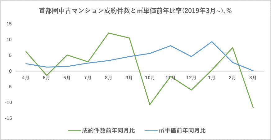 首都圏中古マンション成約件数と成約単価の推移グラフ