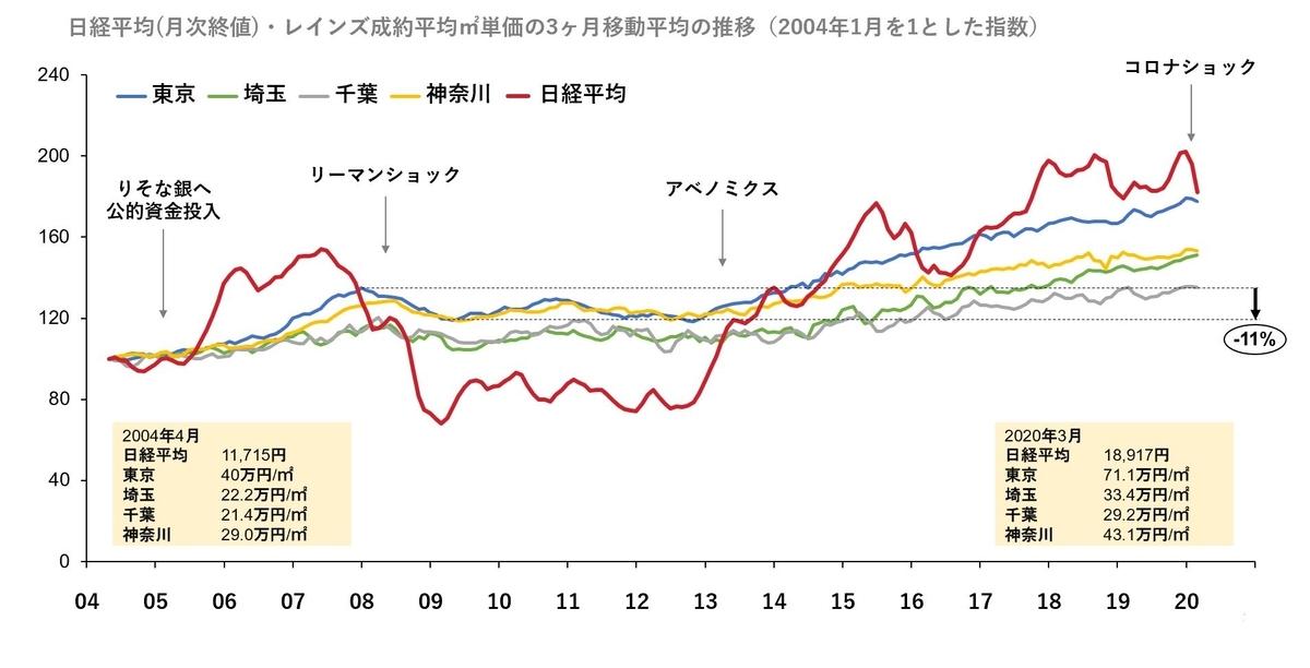 日経平均株価と首都圏住宅㎡単価の推移