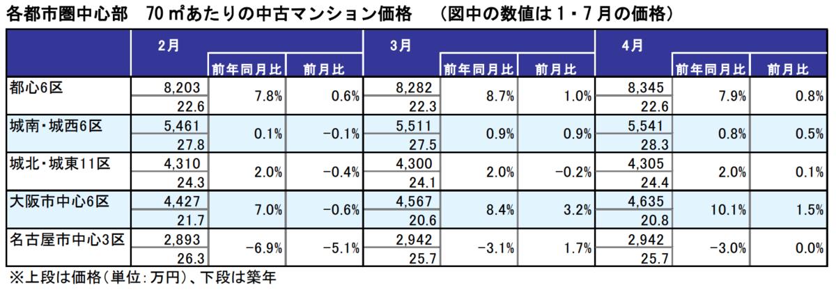 各都市県中心部の中古マンション平均価格