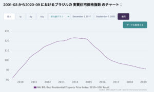 ブラジルの住宅価格指数