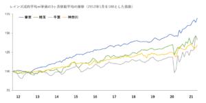 長期の価格推移グラフ