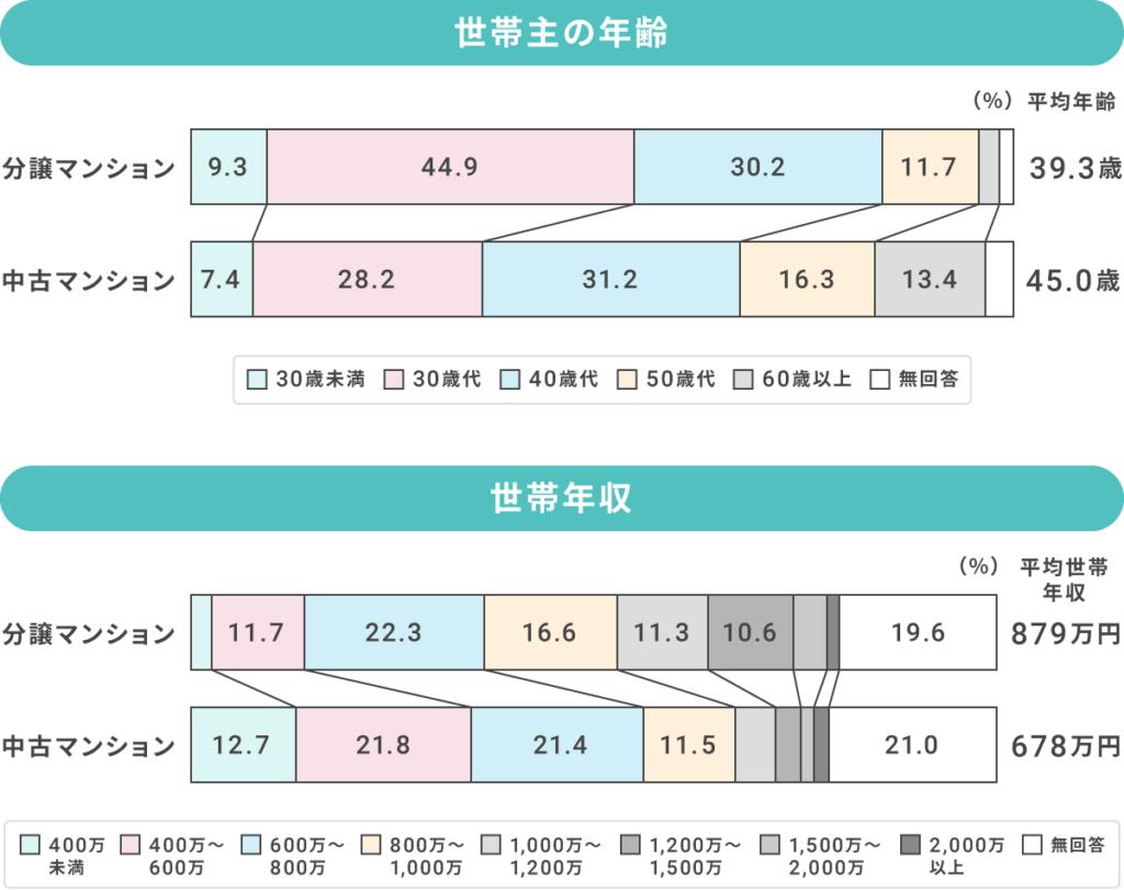 世帯主の年齢 平均世帯年収