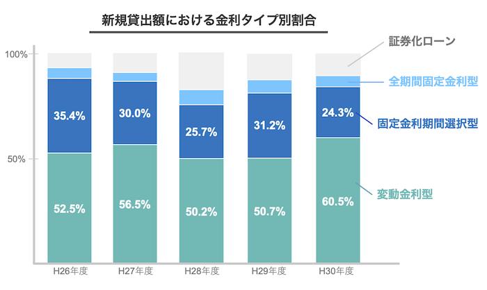 令和元年度民間住宅ローンの実態に関する調査